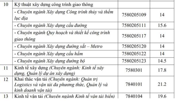 ĐH Giao thông Vận tải TP.HCM công bố điểm chuẩn từ 14-21,2 - ảnh 2