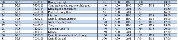 Trường ĐH Nông Lâm TP.HCM có điểm chuẩn cao nhất 20 điểm - ảnh 2