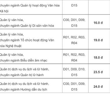 Điểm chuẩn các trường ĐH Hoa Sen, Văn hóa, TN&MT - ảnh 7