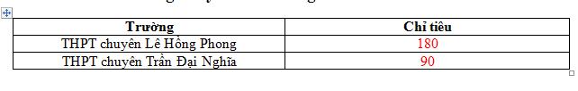 TP.HCM: Tuyển gần 1.700 học sinh vào lớp 10 chuyên - ảnh 2