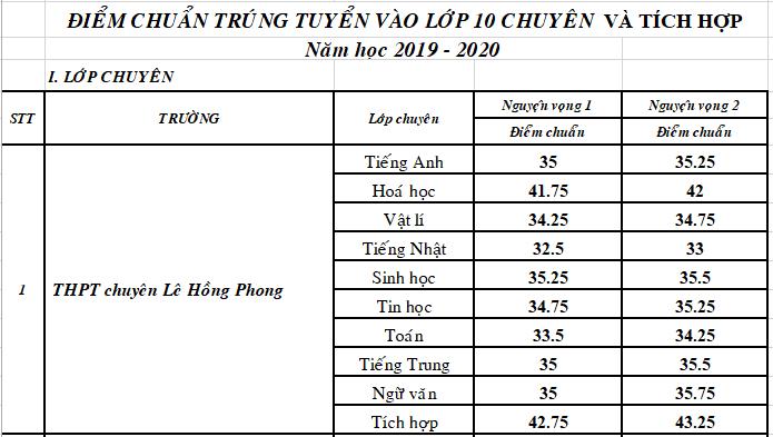 TP.HCM: Điểm chuẩn lớp 10 chuyên giảm từ 5-7 điểm!  - ảnh 1