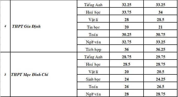 TP.HCM: Điểm chuẩn lớp 10 chuyên giảm từ 5-7 điểm!  - ảnh 2