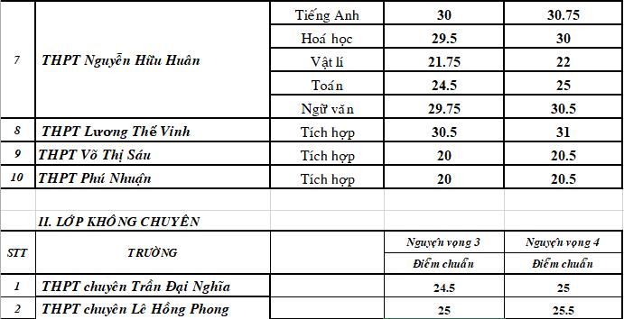 TP.HCM: Điểm chuẩn lớp 10 chuyên giảm từ 5-7 điểm!  - ảnh 3