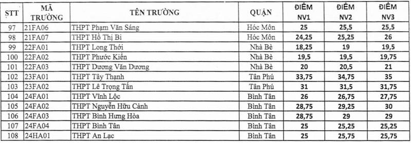Nóng: TP.HCM công bố điểm chuẩn lớp 10  - ảnh 3