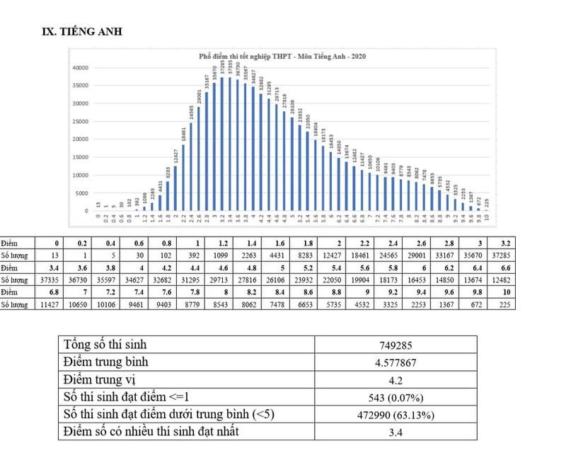 Cả nước có 1.262 bài thi tốt nghiệp THPT bị điểm liệt - ảnh 2