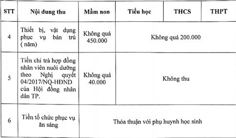 Sở GD&ĐT TP.HCM công bố mức thu các khoản thu thỏa thuận - ảnh 2