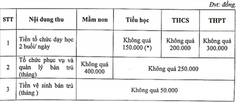 Sở GD&ĐT TP.HCM công bố mức thu các khoản thu thỏa thuận - ảnh 1