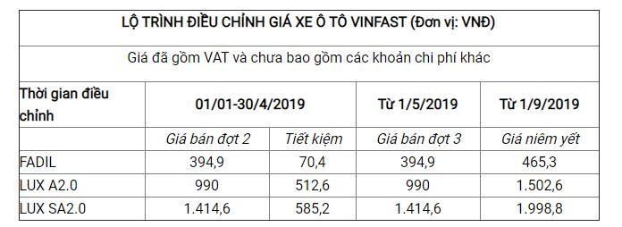 Bảng giá VinFast tháng 8: VinFast Fadil nâng cấp chỉ 429 triệu - ảnh 3