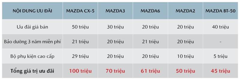 Bảng giá Mazda mới nhất: Khuyến mãi lớn lên đến 100 triệu đồng - ảnh 2