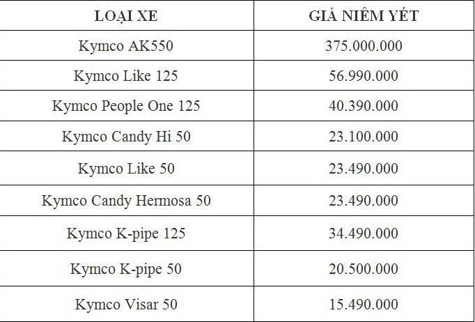Bảng giá xe Kymco tháng 9: Giá thấp nhất chỉ hơn 15 triệu đồng - ảnh 2