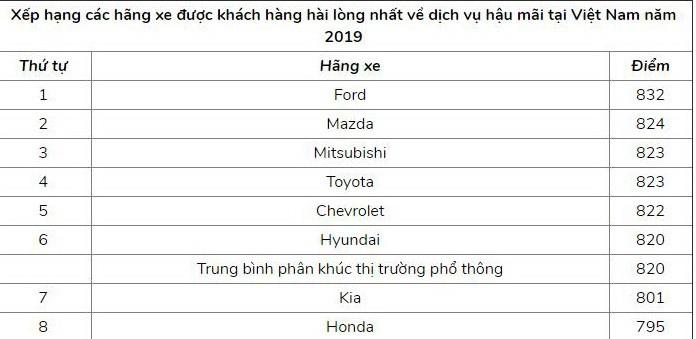 Honda chỉ đứng thứ tám về mức độ hài lòng của khách hàng - ảnh 1