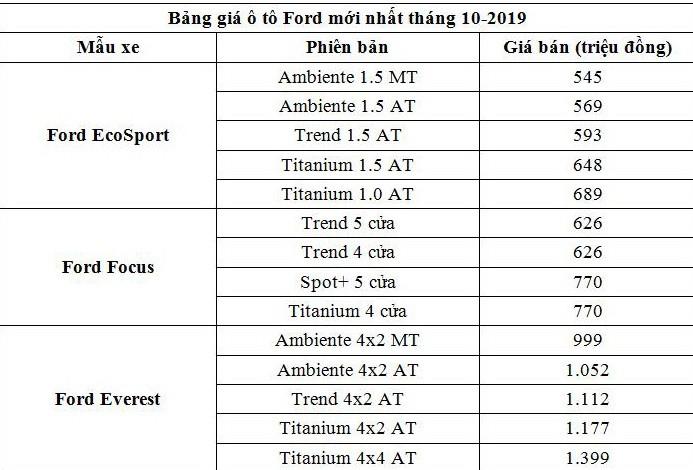 Bảng giá xe Ford tháng 10: Mẫu xe mới chính thức lên kệ - ảnh 2