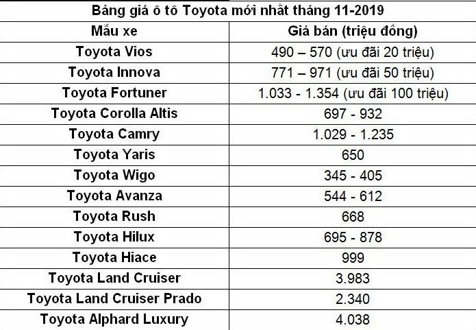 Bảng giá Toyota tháng 11: Fortuner giảm đến 100 triệu đồng - ảnh 2