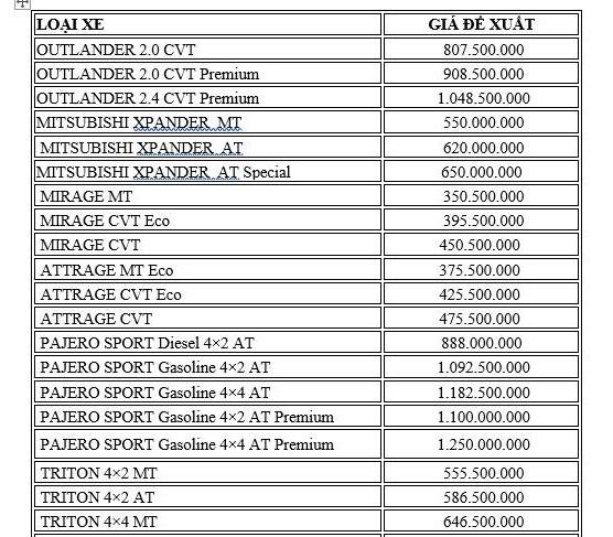 Bảng giá xe Mitsubishi tháng 12: Ưu đãi lên đến 140 triệu đồng - ảnh 2
