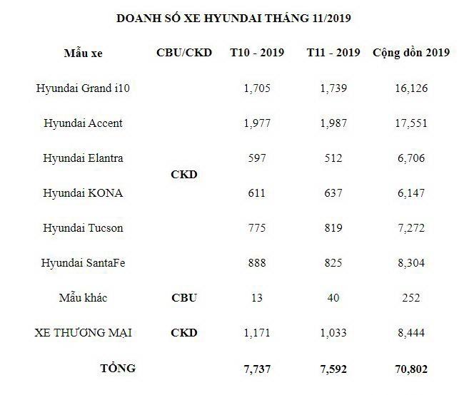 Doanh số giảm, đại lý Hyundai đua nhau giảm giá 50 triệu đồng - ảnh 2