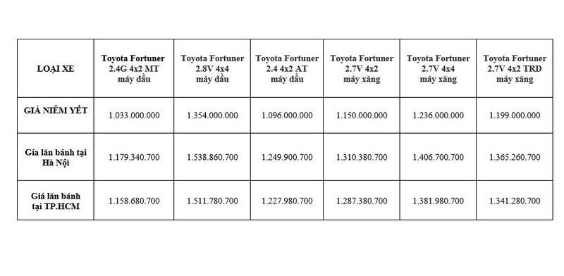 Giá lăn bánh kèm khuyến mãi 100 triệu đồng xe Toyota Fortuner  - ảnh 1