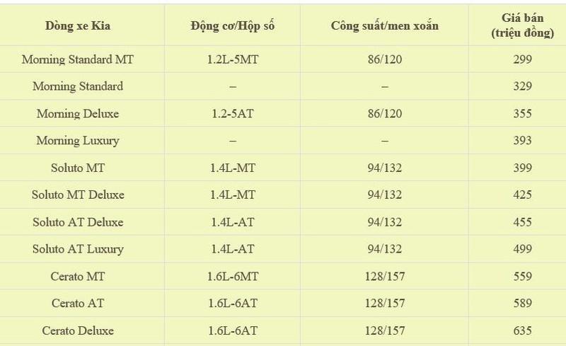 Bảng giá xe Kia tháng 4: Cerato chỉ 559 triệu đồng - ảnh 1