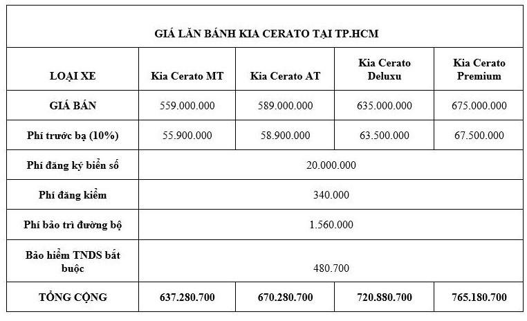 Giá lăn bánh kèm khuyến mãi cực hấp dẫn cho xe Kia Cerato 2020 - ảnh 1