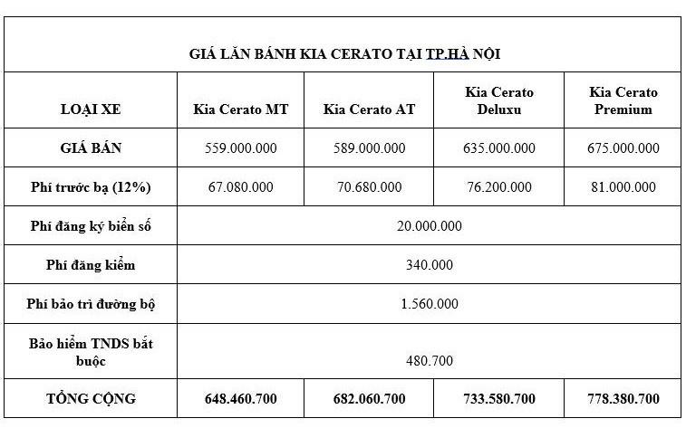 Giá lăn bánh kèm khuyến mãi cực hấp dẫn cho xe Kia Cerato 2020 - ảnh 2