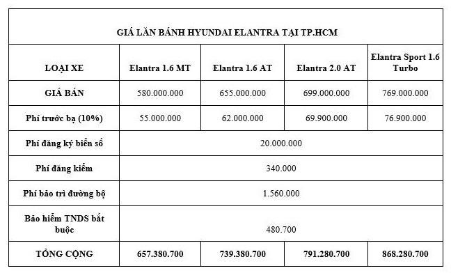 Giá lăn bánh Hyundai Elantra mới sau khi giảm phí trước bạ - ảnh 2
