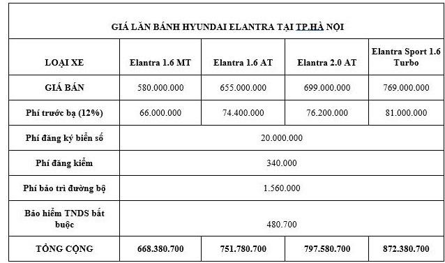 Giá lăn bánh Hyundai Elantra mới sau khi giảm phí trước bạ - ảnh 3