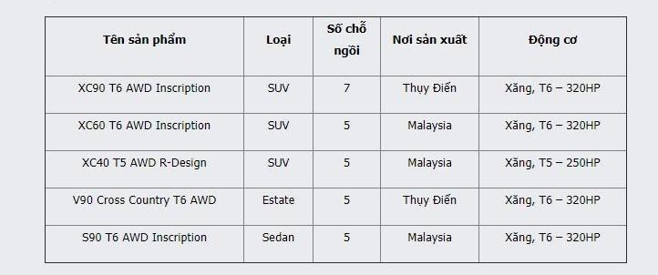 Danh sách các dòng xe Volvo thuộc diện triệu hồi.