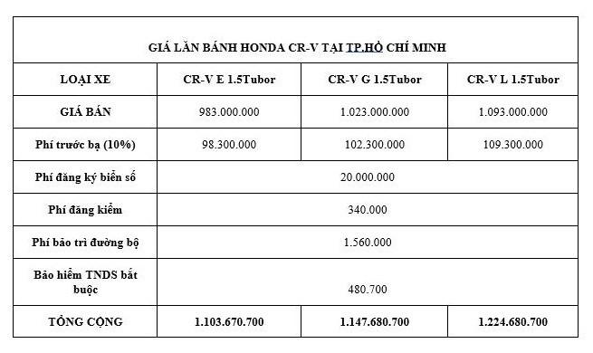 Giá lăn bánh kèm khuyến mãi mới nhất của Honda CR-V  - ảnh 1