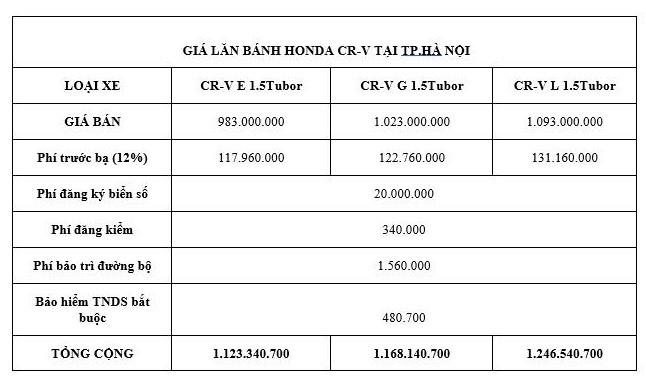Giá lăn bánh kèm khuyến mãi mới nhất của Honda CR-V  - ảnh 2