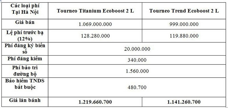 Giá lăn bánh mới nhất của dòng MPV Ford Tourneo - ảnh 2