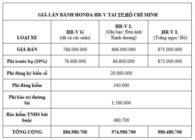 Giá lăn bánh kèm khuyến mãi mới nhất của xe Honda HR-V - ảnh 1
