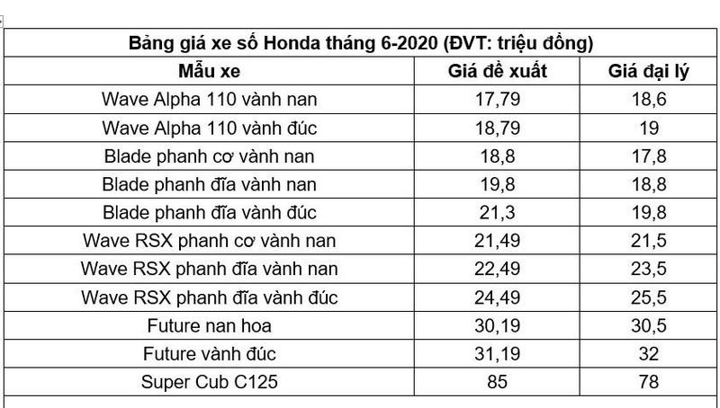 Honda SH 2019 bán chênh so với giá niêm yết 30 triệu đồng - ảnh 2