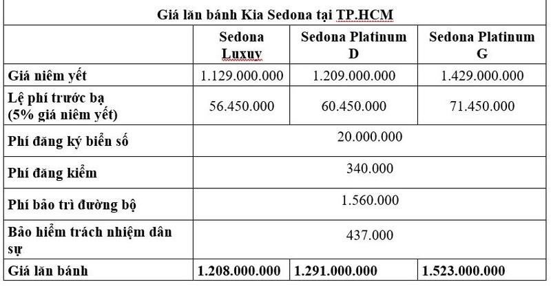 Giá lăn bánh Kia Sedona khi giảm 50% lệ phí trước bạ - ảnh 2