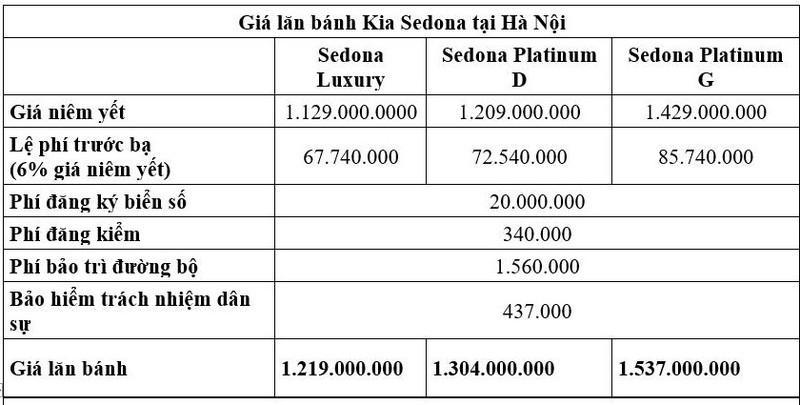Giá lăn bánh Kia Sedona khi giảm 50% lệ phí trước bạ - ảnh 1