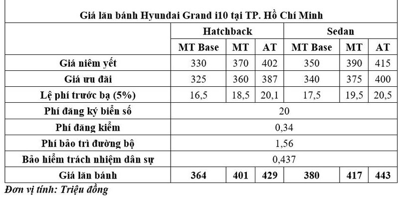 Giá lăn bánh của Hyundai Grand i10 chỉ còn 364 triệu đồng - ảnh 1