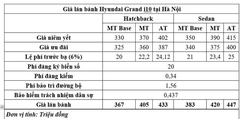 Giá lăn bánh của Hyundai Grand i10 chỉ còn 364 triệu đồng - ảnh 2