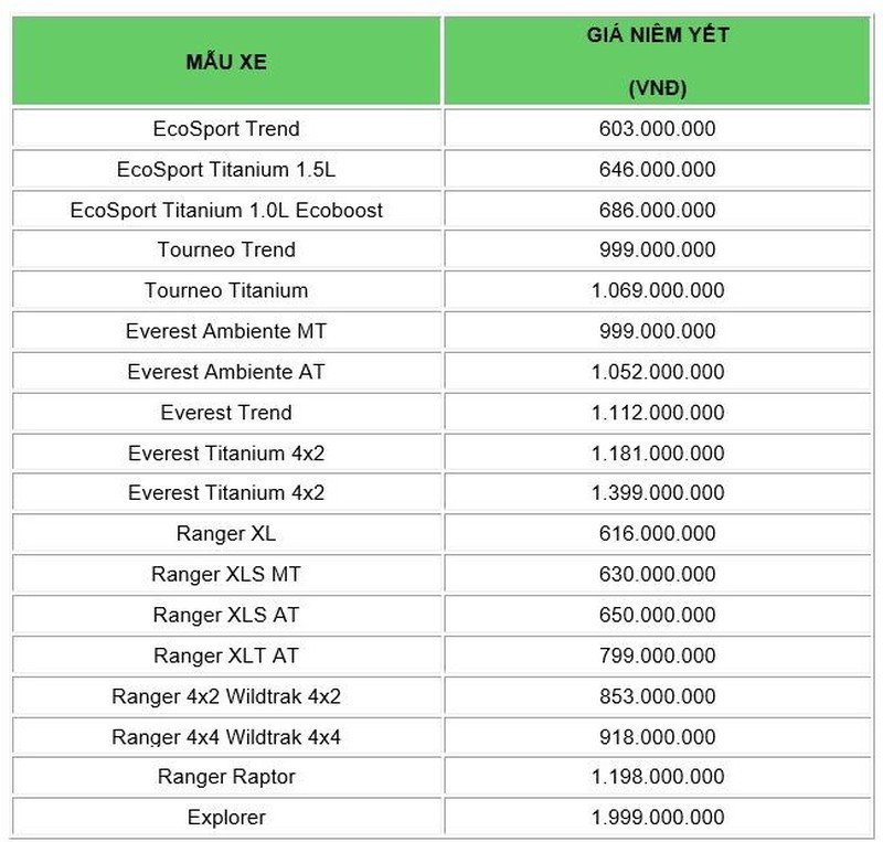 Bảng giá xe Ford tháng 12: Ưu đãi lên đến 75 triệu đồng - ảnh 1