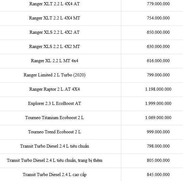 Bảng giá xe Ford tháng 1-2021: Rẻ nhất chỉ hơn 600 triệu đồng - ảnh 1