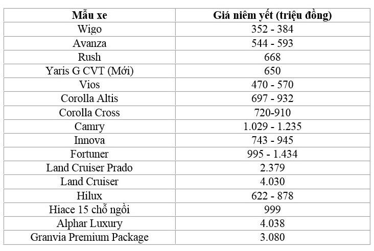 Bảng giá xe Toyota tháng 10: mẫu rẻ nhất chỉ 352 triệu đồng - ảnh 2