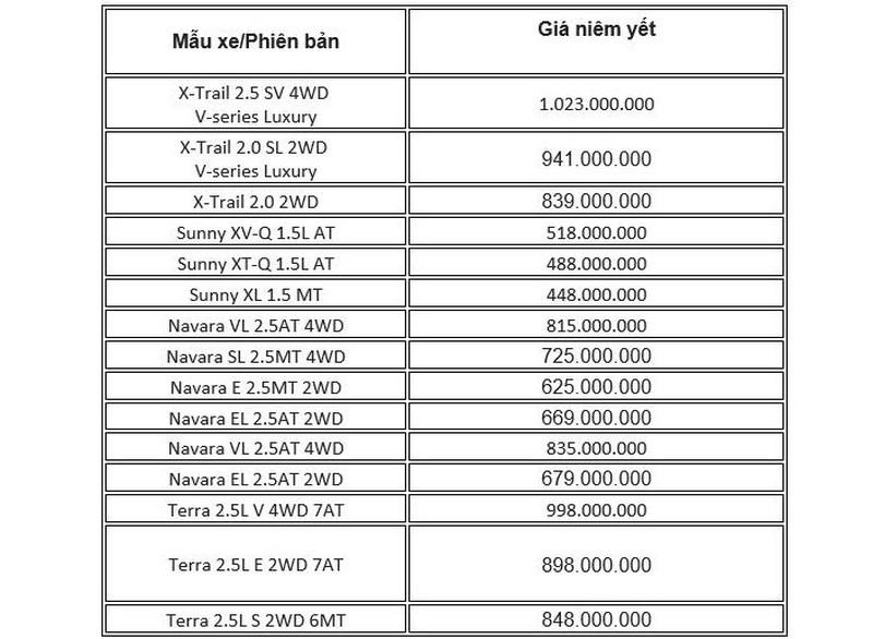 Bảng giá xe Nissan tháng 10: Ưu đãi lên đến 100 triệu đồng - ảnh 2