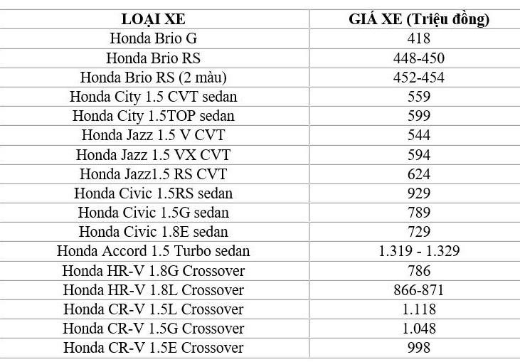 Bảng giá ô tô Honda tháng 12: Rẻ nhất chỉ 418 triệu đồng - ảnh 1