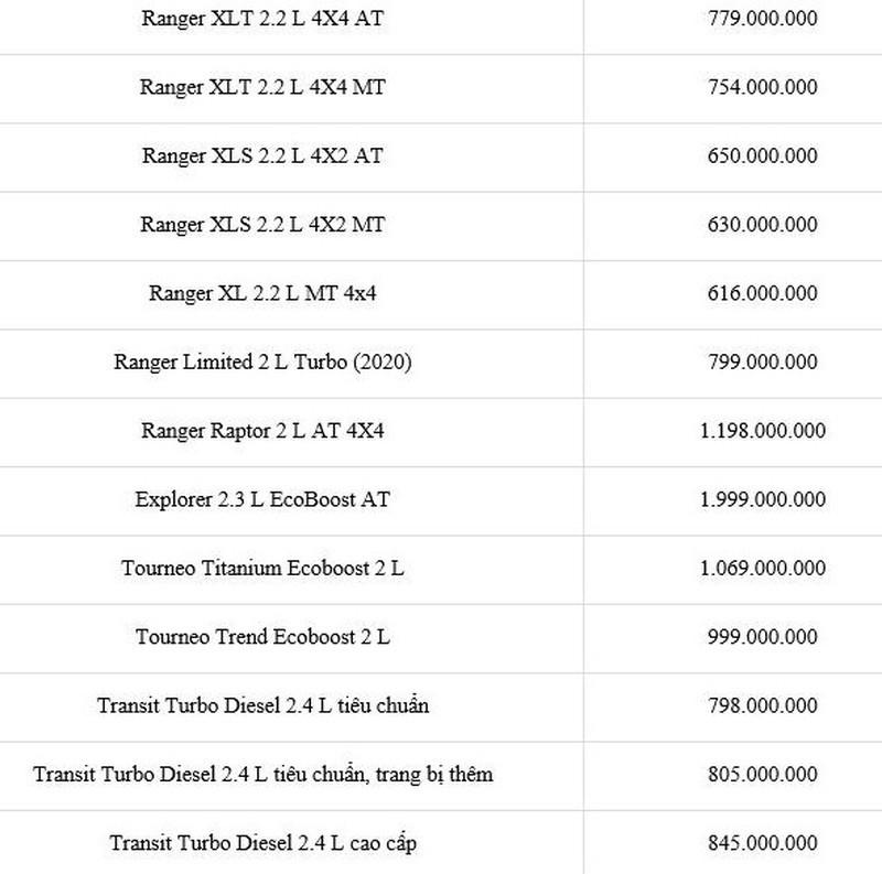 Bảng giá xe Ford mới nhất: Rẻ nhất chỉ 545 triệu đồng - ảnh 2