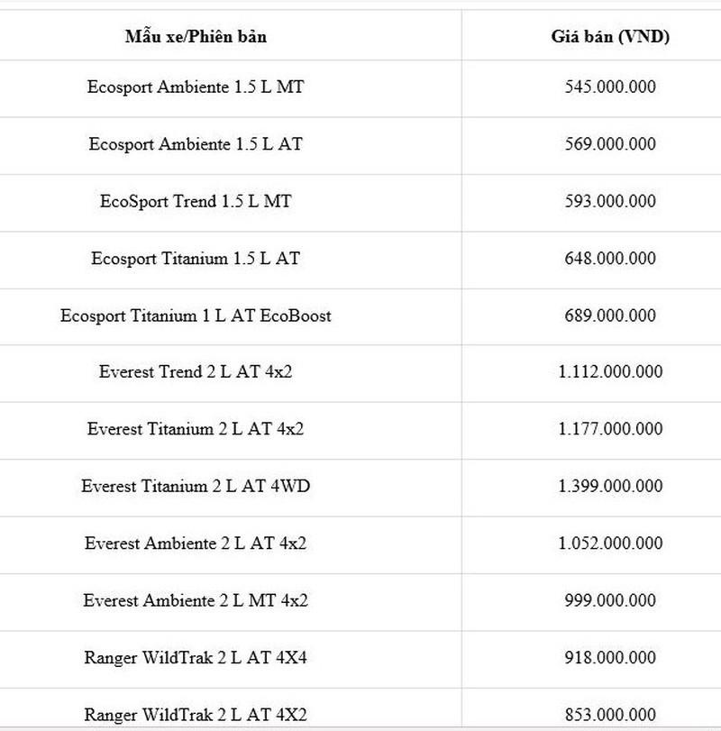 Bảng giá xe Ford mới nhất: Rẻ nhất chỉ 545 triệu đồng - ảnh 1