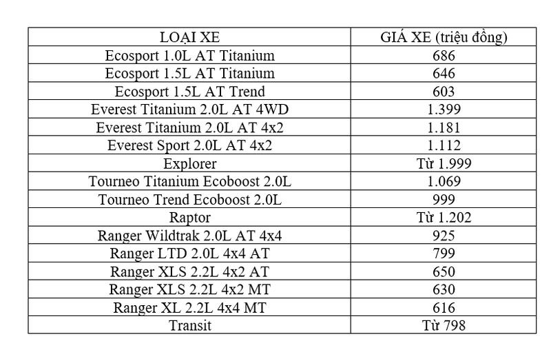 Bảng giá xe Ford tháng 3: Rẻ nhất chỉ 603 triệu đồng - ảnh 1