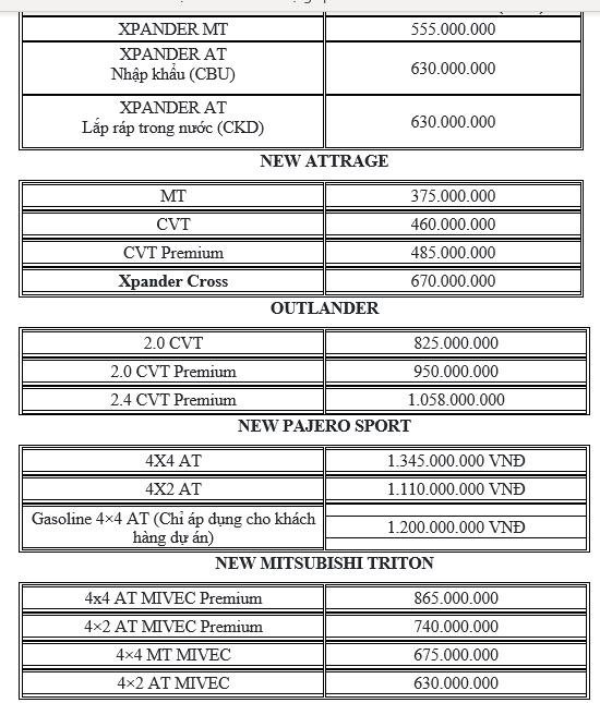 Bảng giá xe Mitsubishi tháng 3: Ưu đãi hàng chục triệu đồng - ảnh 1