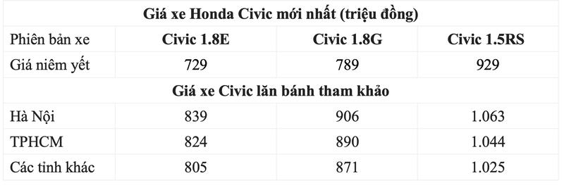 Honda Civic ưu đãi 70 triệu đồng, bạn có chọn? - ảnh 1