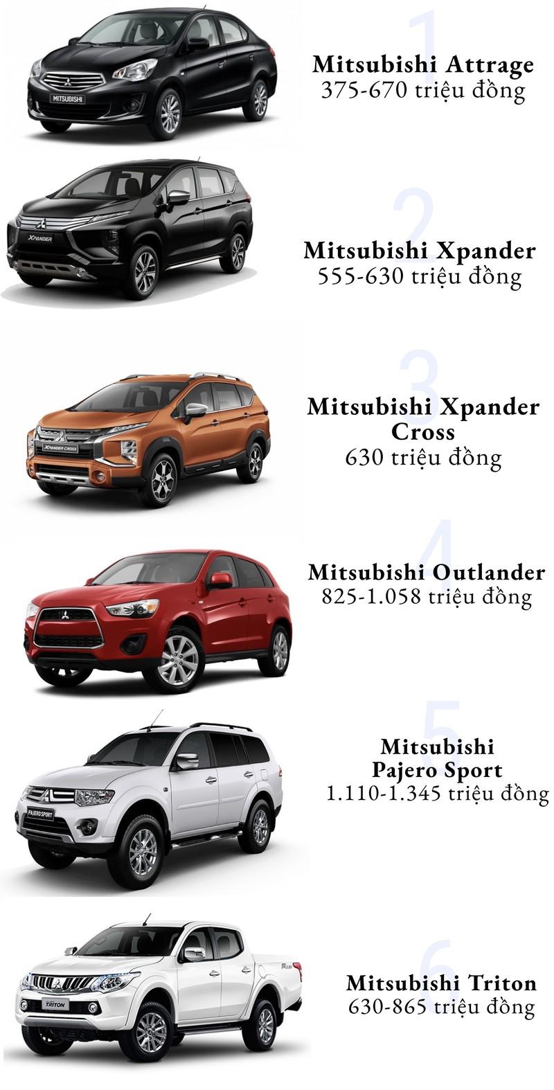 Bảng giá xe Mitsubishi tháng 10: Rẻ nhất chỉ gần 400 triệu đồng - ảnh 1