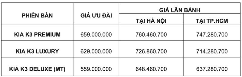 Kia K3 có giá lăn bánh chỉ từ 637 triệu đồng đe nẹt Hyundai Elantra, Honda Civic - ảnh 1