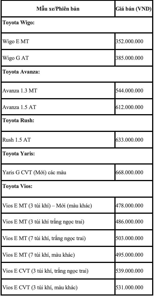 Bảng giá Toyota tháng 10: Rẻ nhất chỉ từ 352 triệu đồng - ảnh 1