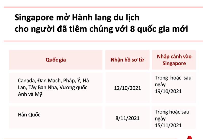 Singapore cho du khách 8 quốc gia nhập cảnh không cần cách ly - ảnh 1