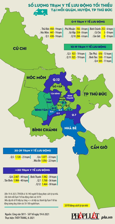 Thanh tra TP.HCM yêu cầu các quận huyện cung cấp thông tin về COVID-19 - ảnh 1
